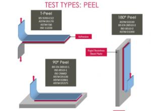 استاندارد اندازهگیری Peel در چسبهای فشار حساس