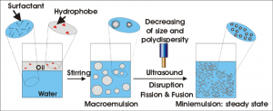 تفاوت میان مینیامولسیون، میکروامولسیون و امولسیون معمولی