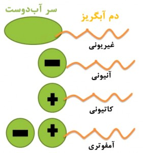 عوامل فعالسطحی در پلیمریزاسیون امولسیونی