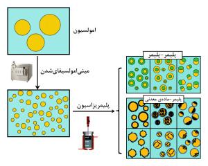 ایجاد مینیامولسیونهای پایدار