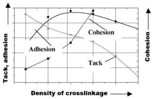 ایجاد اتصالات عرضی(قسمت دوم)