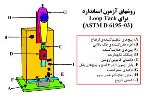 روشهای آزمون استاندارد برای  ASTM D 6195–۰۳)Loop Tack)(بخش سوم)